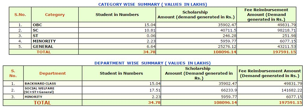 summary Online Application Form For Minority Scholarship Up on